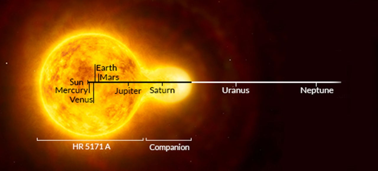The Largest Yellow Star Ever Could Almost Devour the Whole Solar System