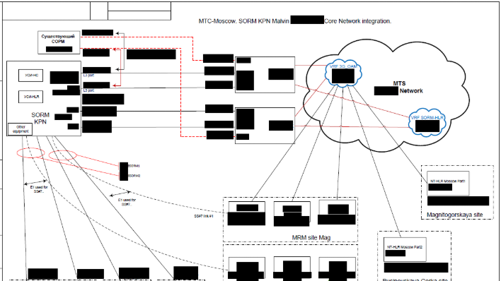 Exposed Files Leak Details On SORM, Russia's Pervasive Domestic Surveillance System