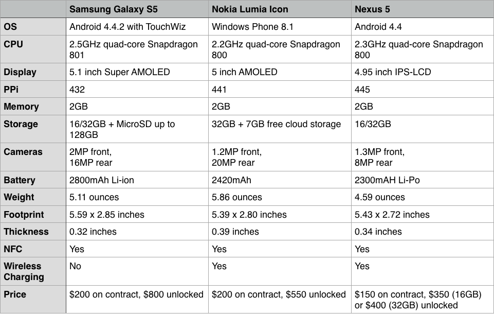 How the iPhone 6 Stacks Up Against Its Toughest Competition