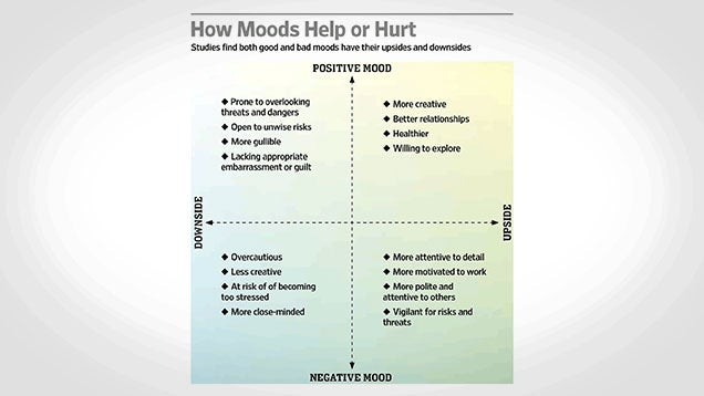 How Your Mood Affects the Quality of Your Work