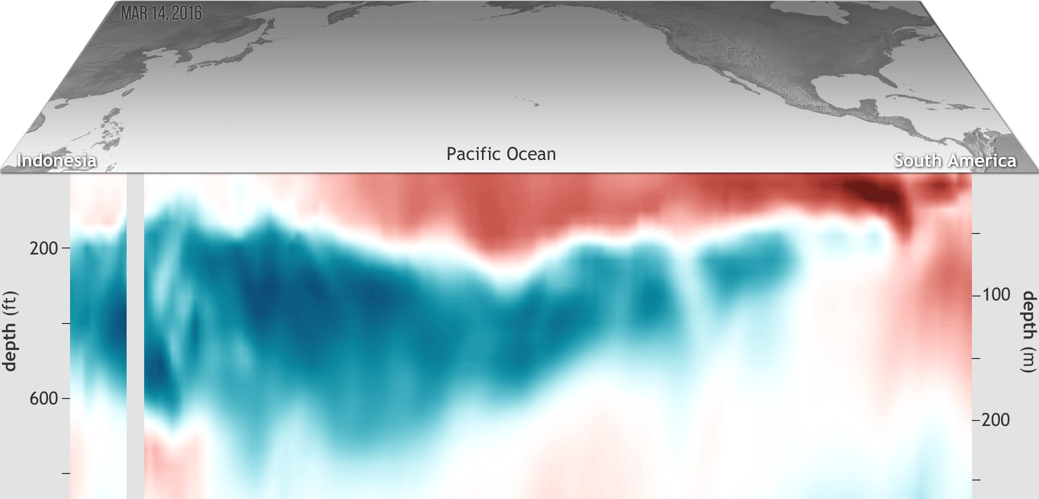 La Niña is Kicking El Niño's Arse