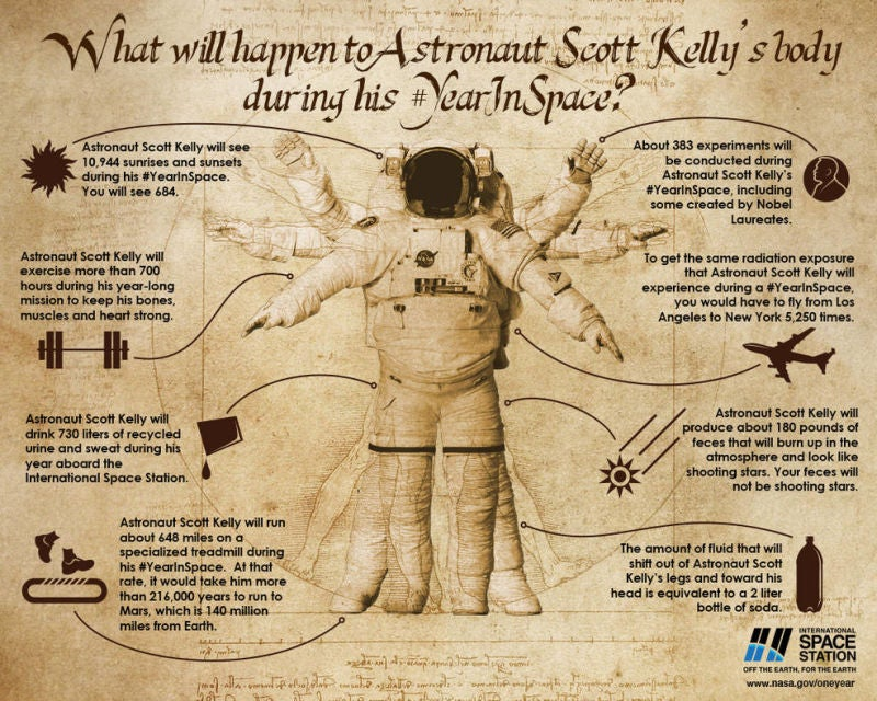 Two Key Things Astronaut Scott Kelly's Body Will Teach Us About Living in Space