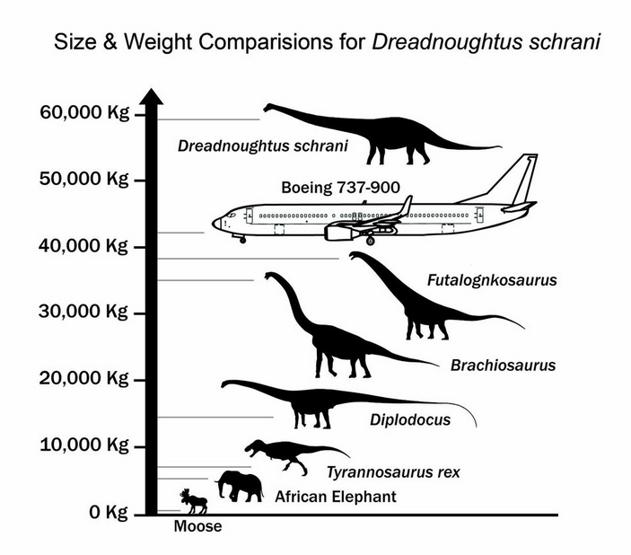 Scientists Have Discovered (Maybe) the Biggest Dinosaur Ever
