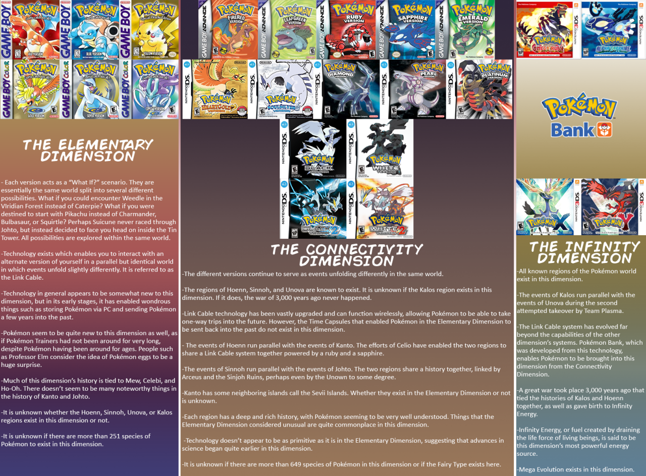 Pokémon's Ridiculous Timeline, Explained In A Single Image