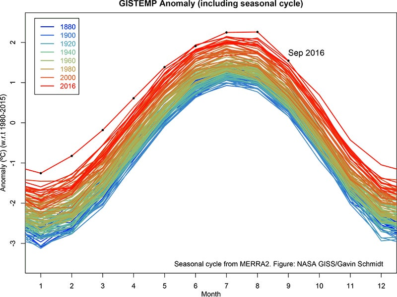 NASA Already Says 2016 Will Be the Hottest Year on Record