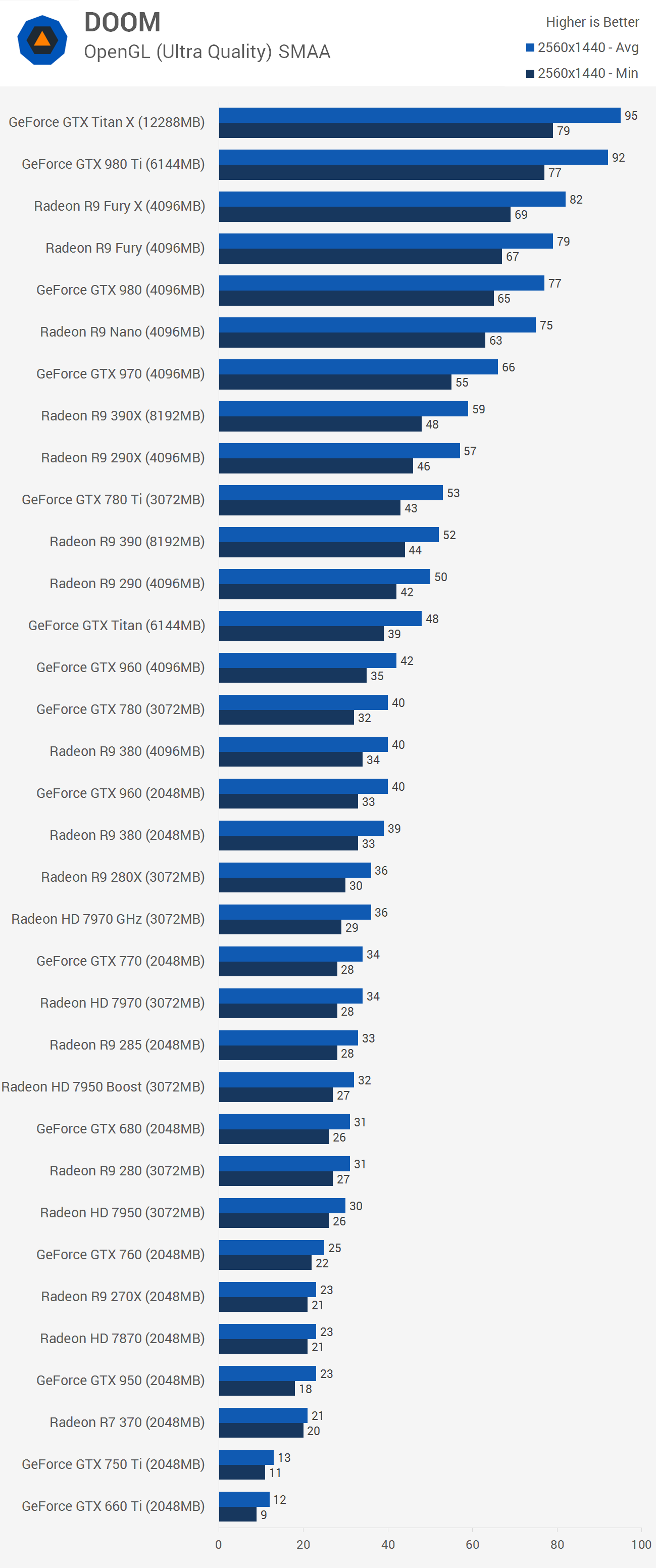 DOOM PC Benchmarks: Not Hellish At All