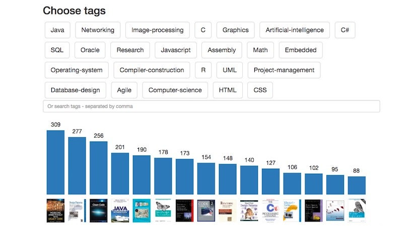 Dev-Books Is A Massive Collection Of The Most Recommended Coding And Programming Books