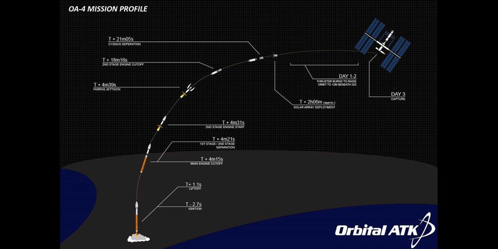 Will Cygnus Finally Fly Today? Watch LIVE!