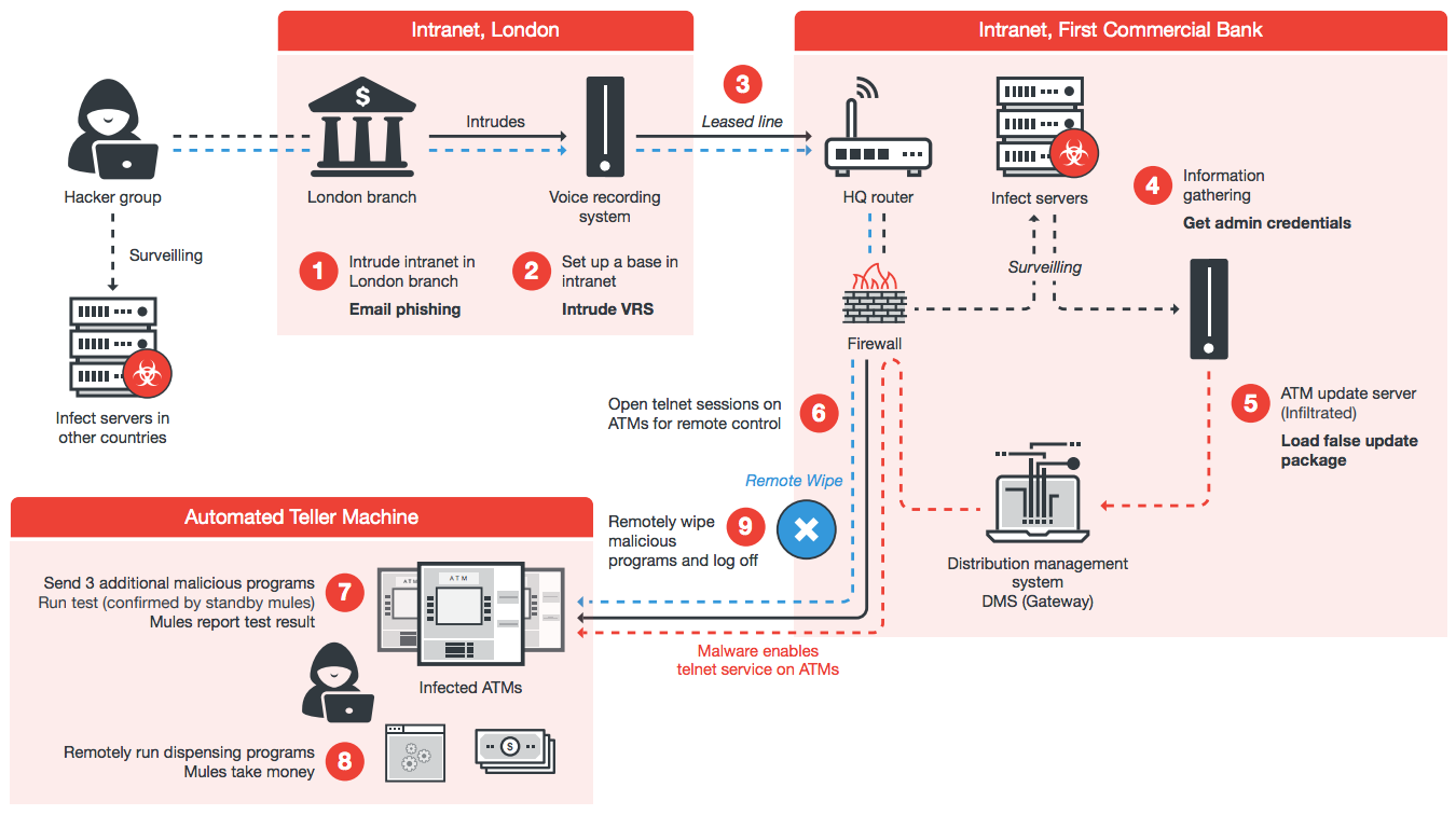 Hackers Found A New Way To Rip Off ATMs | Gizmodo Australia