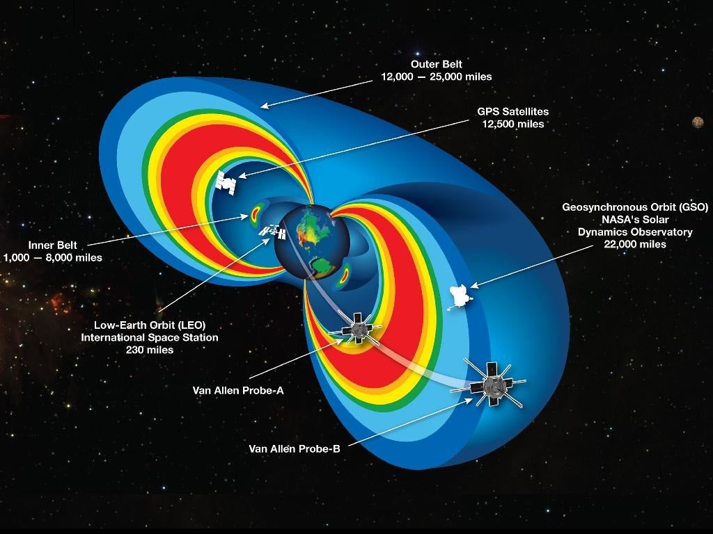 New Information On The Invisible Belt That Saves Earth From Radiation
