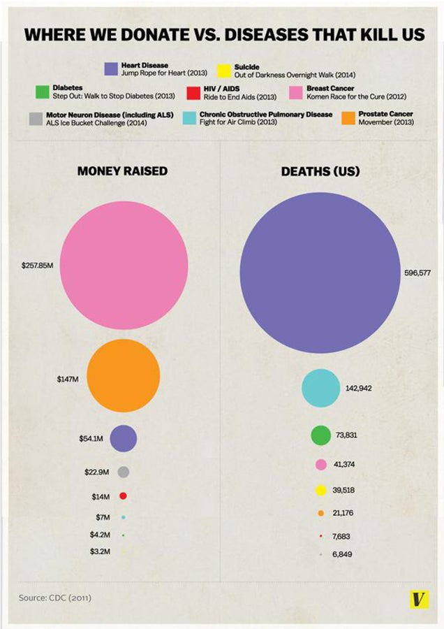 11 Most Useless And Misleading Infographics On The Internet