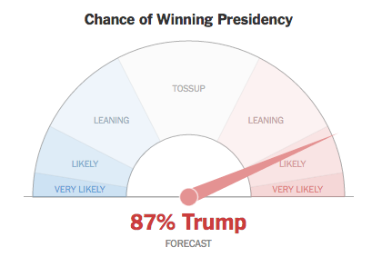 The New York Times Live Presidential Election Meter Is Fucking With Me