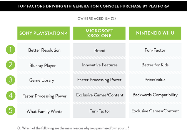 Survey: PS4 Owners Want Better Resolution; XB1 Owners Just Prefer Xbox