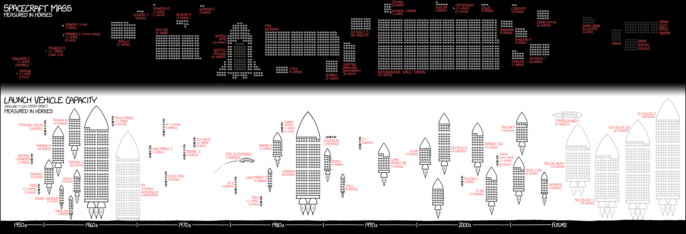The Staggering Mass Of The Craft We've Sent Into Space, Visualised