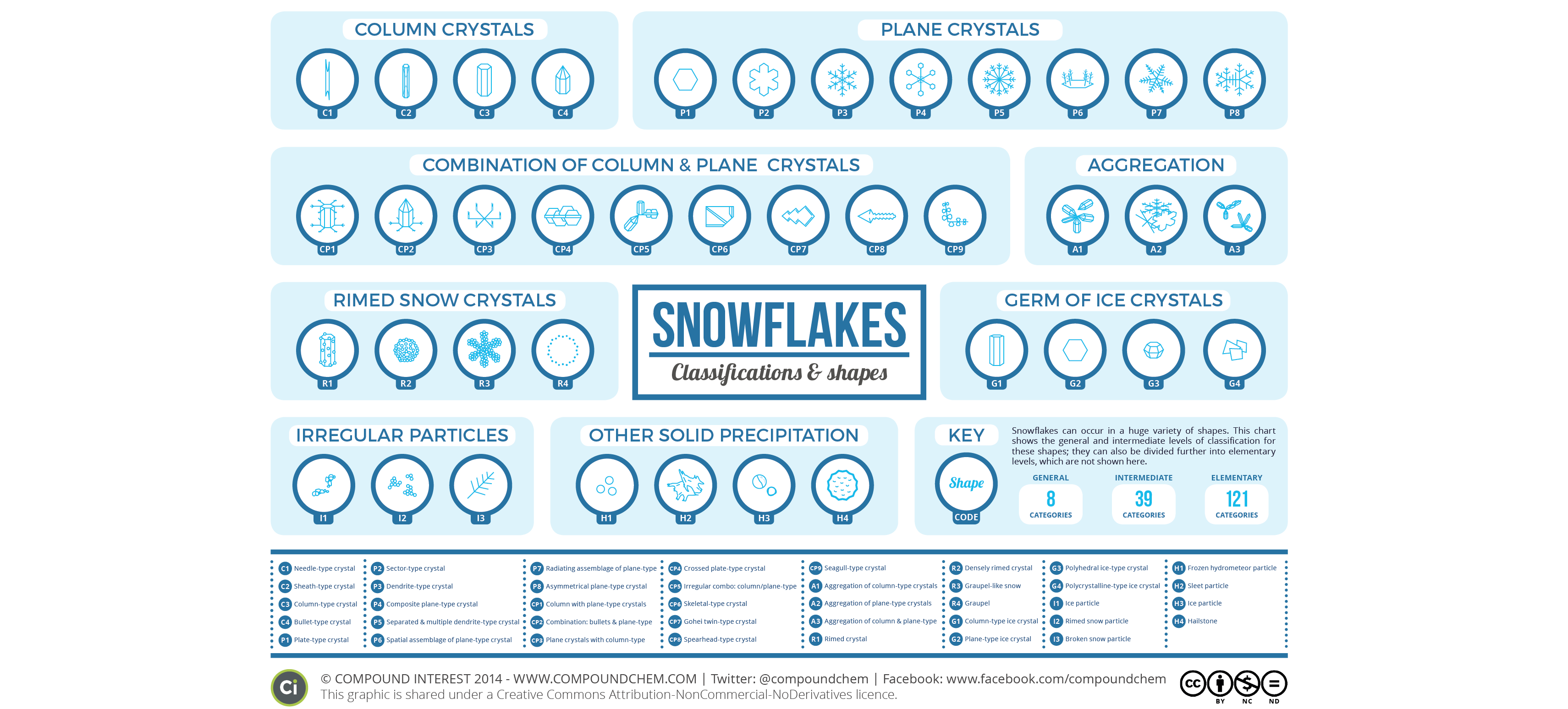 The Different Types Of Snowflake, Visualised