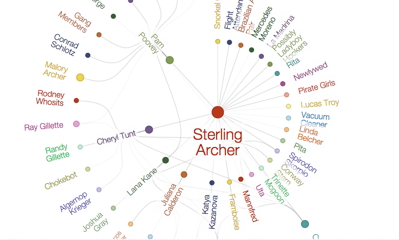 This Handy Infographic Tracks Sterling Archer's Sexual Encounters
