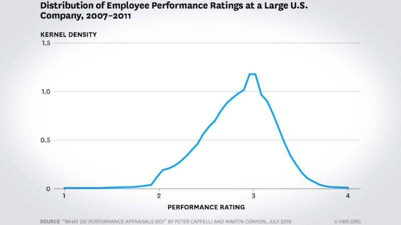Bad Performance Reviews Are Probably More Common Than You Think
