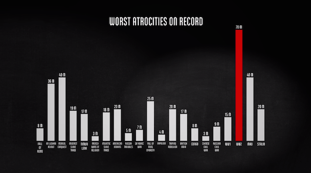 Visualisation shows the sad truth on how many lives were lost in WWII