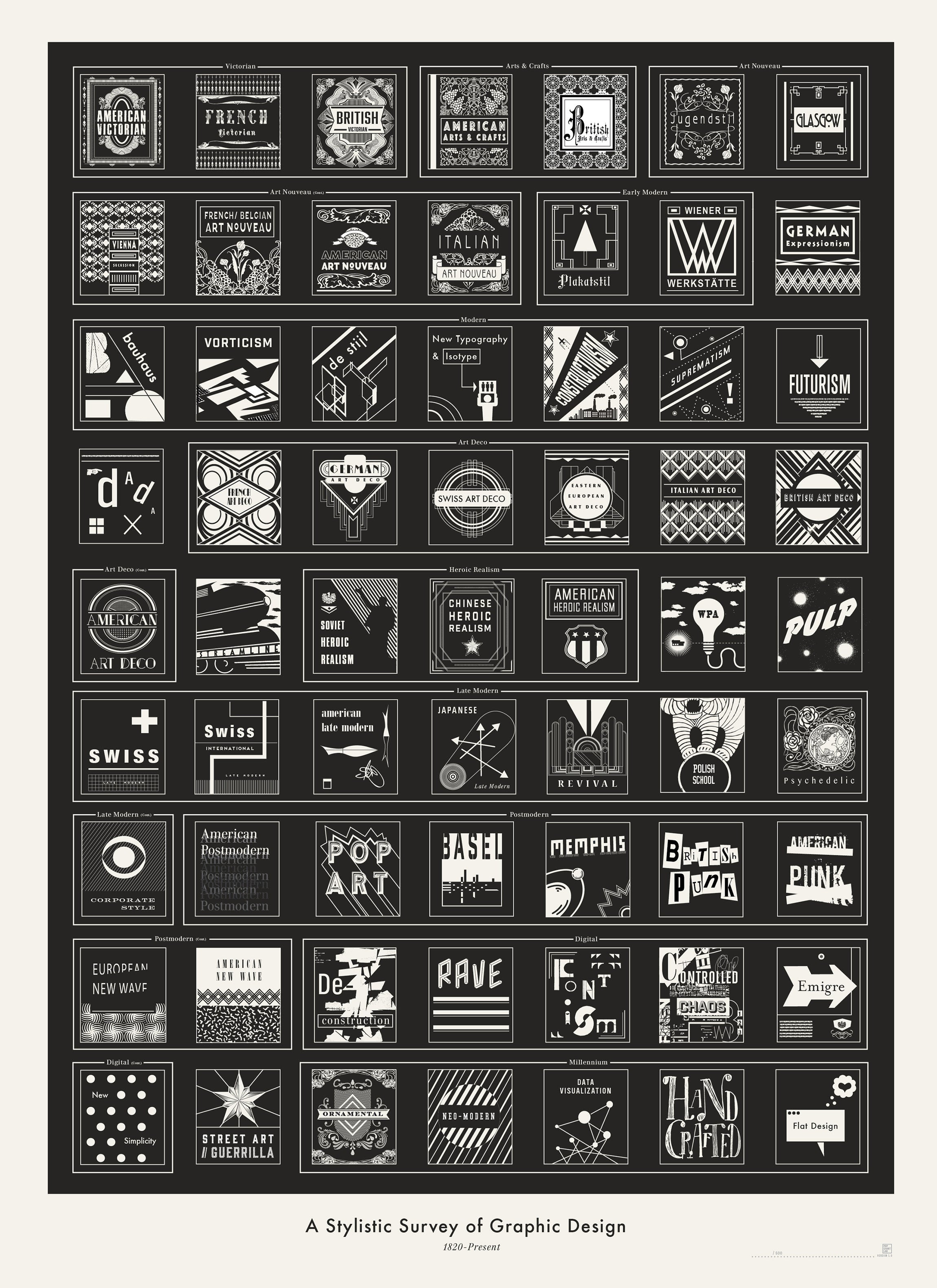 Get to Know 63 Styles of Graphic Design With One Simple Poster