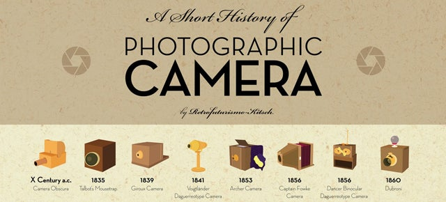 Over One Hundred Years of Cameras Illustrated On One Poster