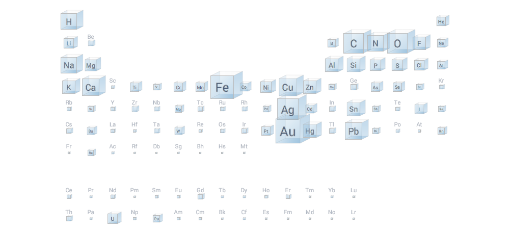 A Periodic Table That Tells You How Common Elements Really Are