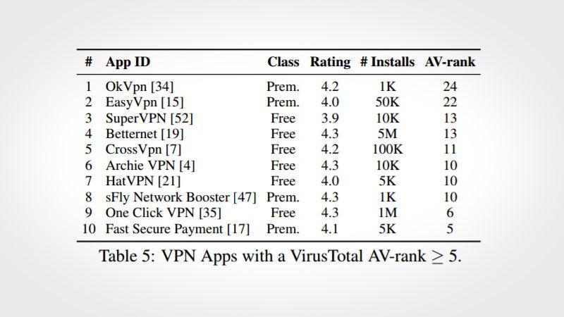 CSIRO: Most Android VPNs Aren't Secure