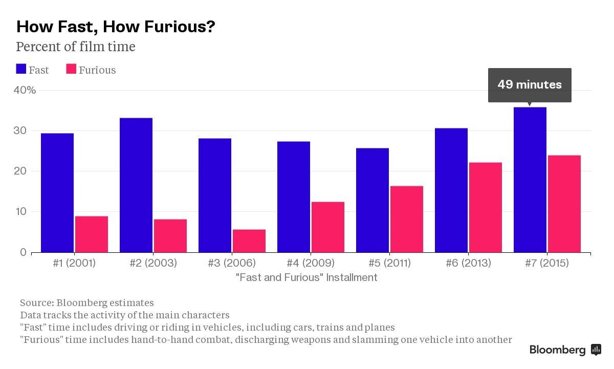 Proof That Furious 7 Is Indeed The Fastest, Most Furious
