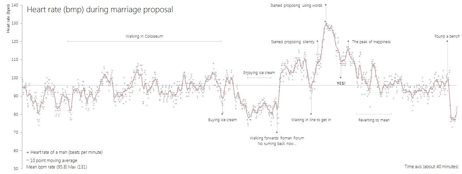 Fascinating graphic shows a man's heart rate during marriage proposal