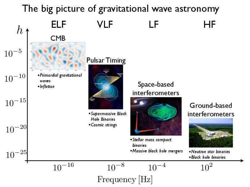 We've Found Gravitational Waves. Now What?