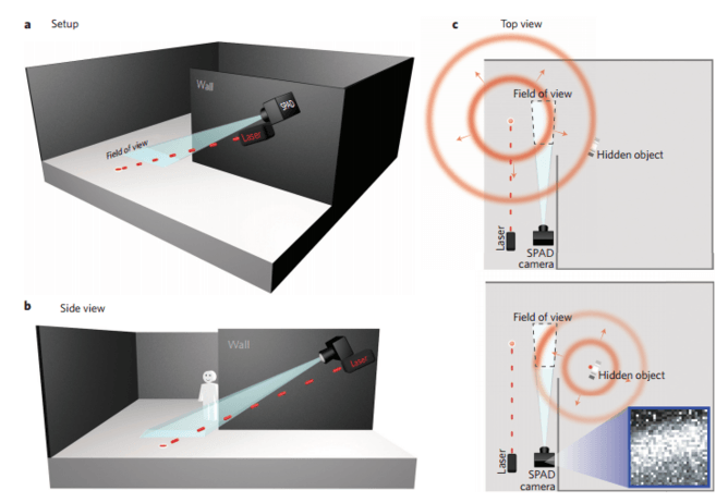 This Laser Camera Can See Around Corners