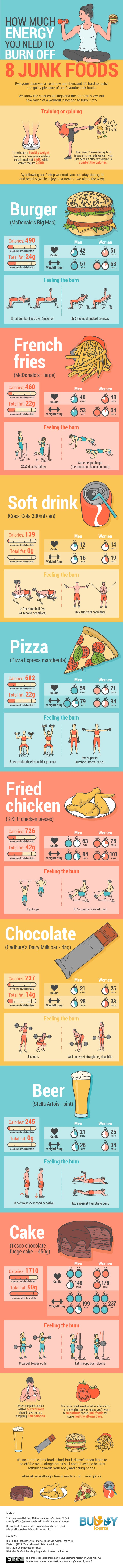 How much do you have to work out to burn off the junk food you eat?