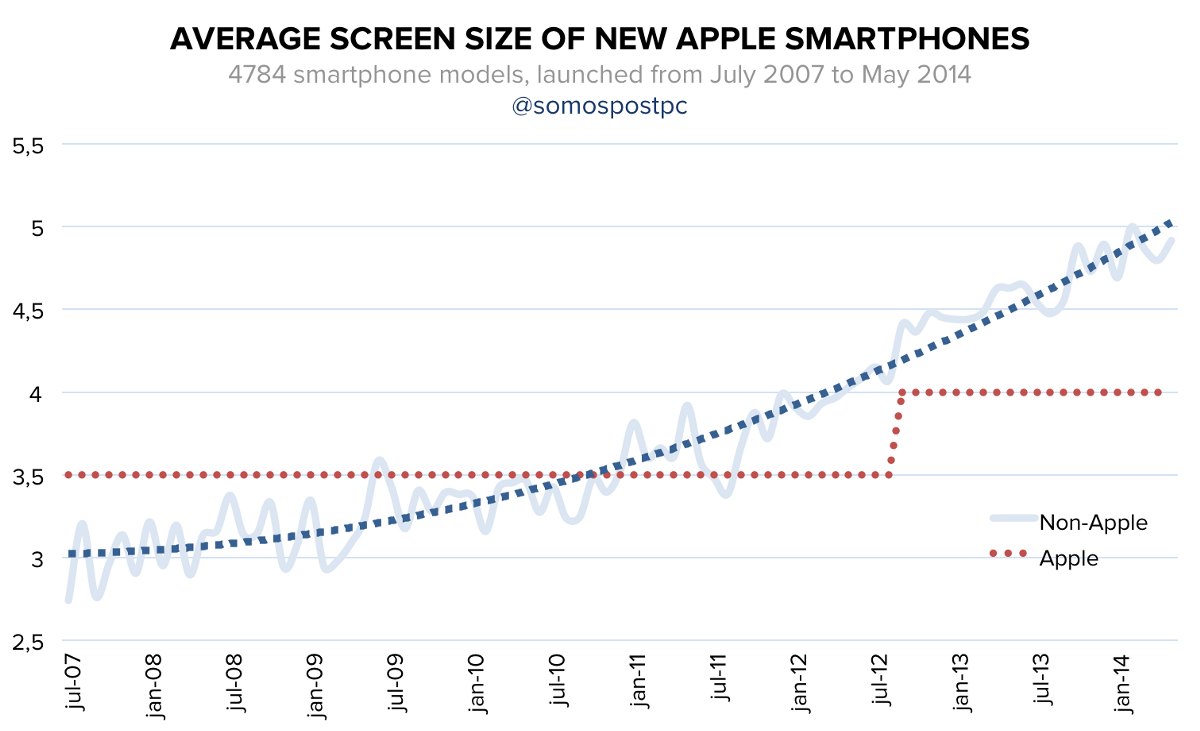 A Comprehensive Look into the Future of Smartphone Screen Sizes