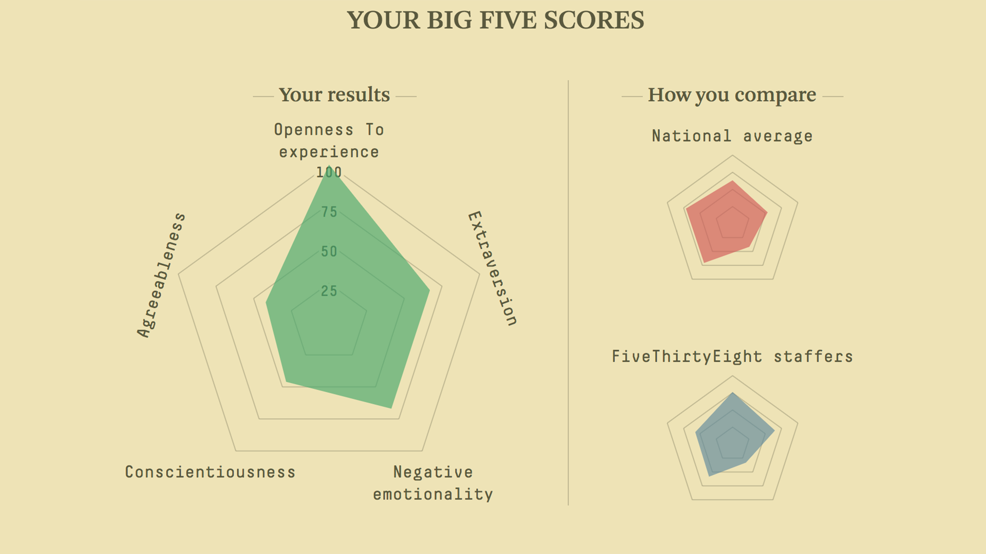 Take FiveThirtyEight's Scientific Personality Quiz