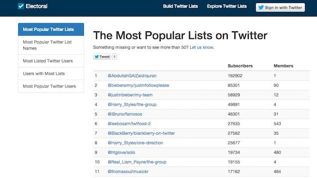 Electoral Quickly Builds and Finds Popular Twitter Lists