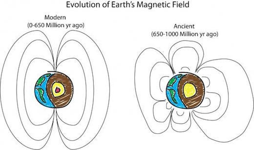 Earth's ancient magnetic field had more than two poles!