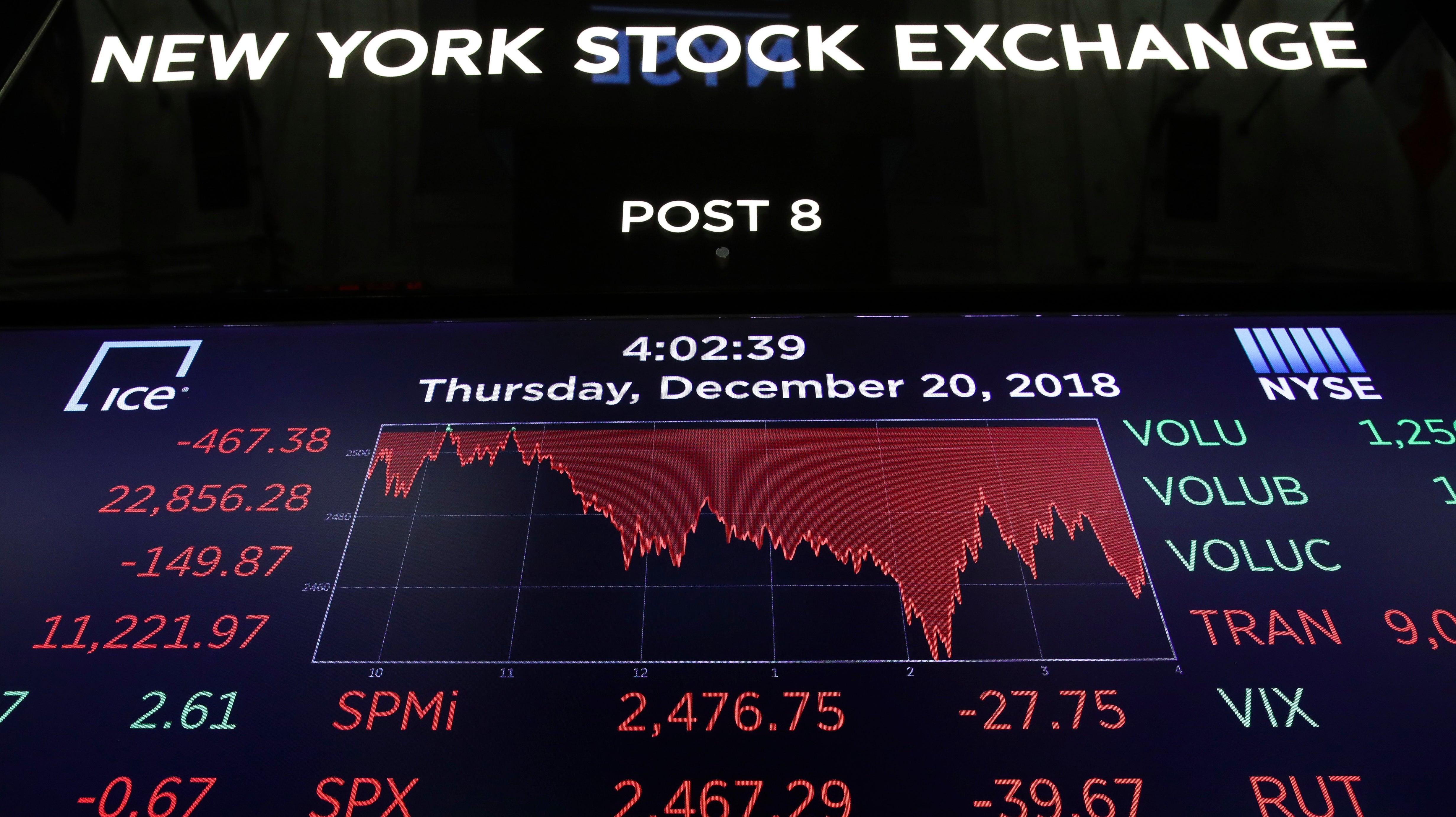 What's A Bear Market?