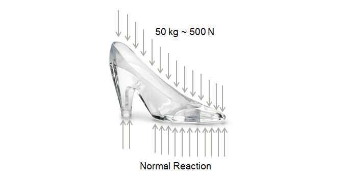 Could Cinderella's Glass Slippers Physically Exist Without Shattering?