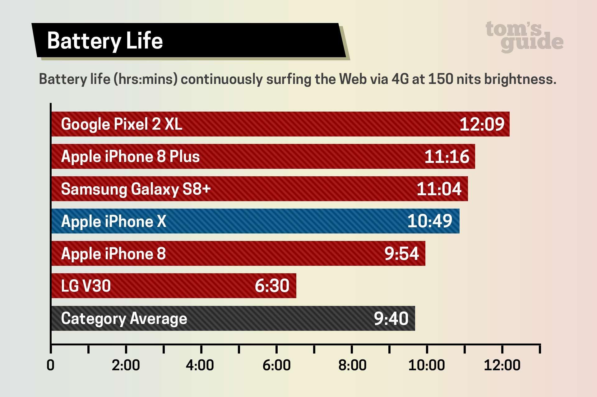 iphone 8 plus battery life vs iphone 7