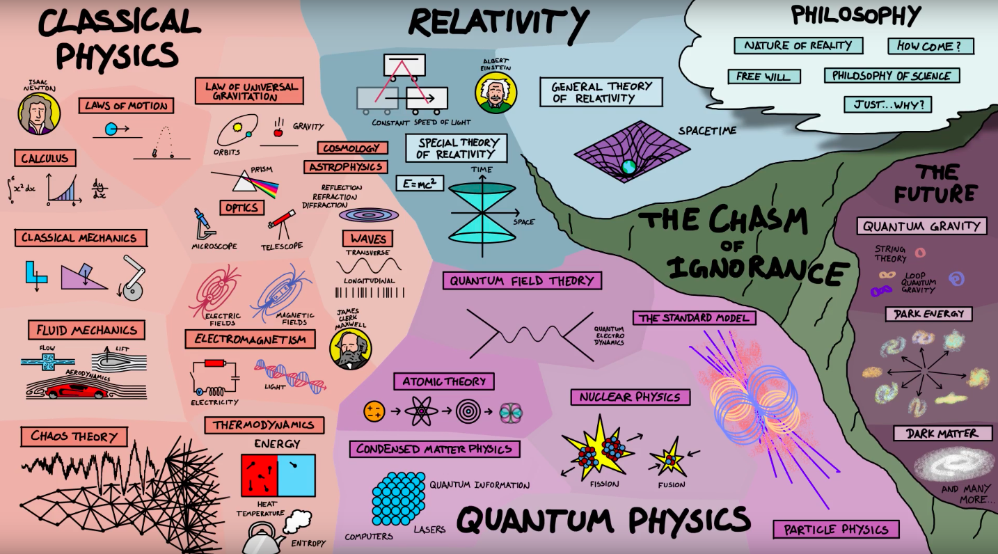 How The Enormous Field Of Physics All Fits Together