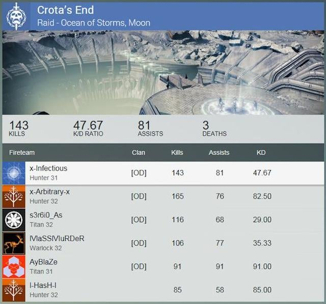 It Took 27 Minutes To Beat Destiny's Crota's End On Hard Mode