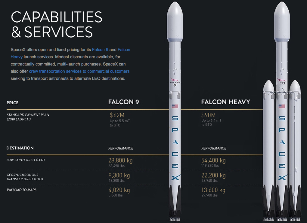 This Is How Much SpaceX Will Charge To Send Your Satellite to Orbit