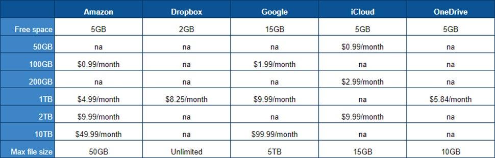 The Best Cloud Storage For Every Need | Gizmodo Australia
